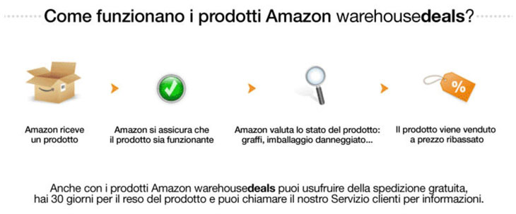 Come funziona Amazon Warehouse deals